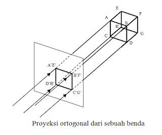 Proyeksi ortogonal dari sebuah benda