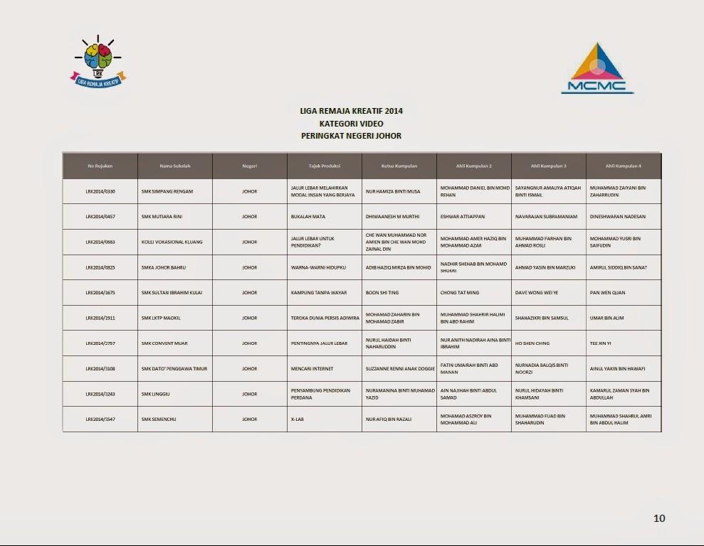 Senarai Finalis Top 10 Liga Remaja Kreatif 2014 Bagi Setiap Negeri Johor