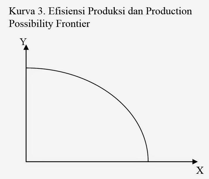 Kurva 3. Efisiensi Produksi dan Production Possibility Frontier