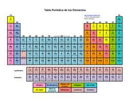 en 1860 los cientficos ya haban descubierto ms de 60 elementos diferentes y haban determinado su masa atmica notaron que algunos elementos tenan - Tabla Periodica De Los Elementos Masa Atomica