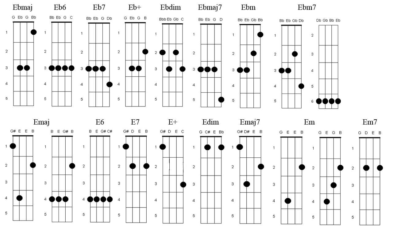 Laura lee and a ukulele chord fingerings i made a basic list of chord fingerings that i typically use to find other fingerings i would recommend ez folk uke chords hexwebz Images