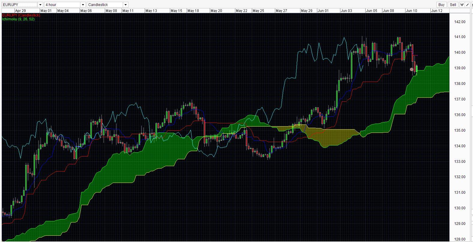Best forex broker for long term trading