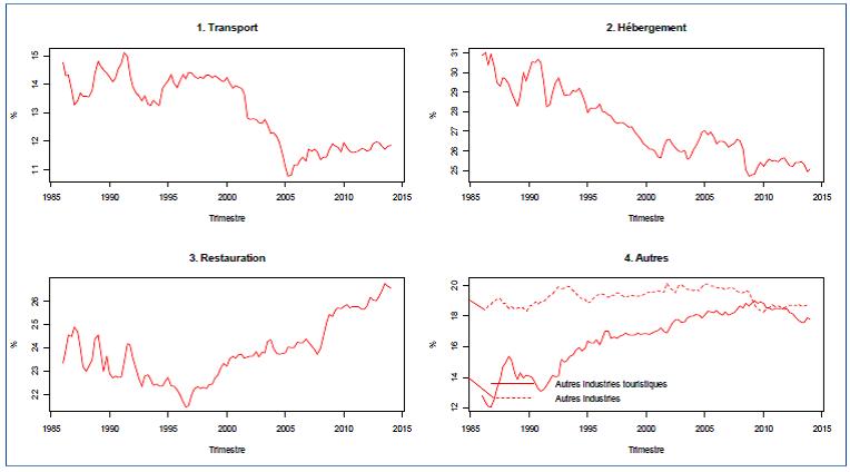 Proportion d'emploi généré par diverses industries dans le secteur du tourisme, Canada, 1986:T1-2014:T1, Source: Statistique Canada