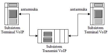Struktur Sederhana VOIP