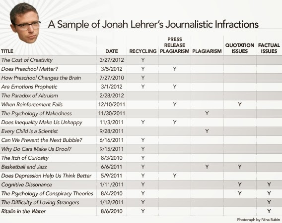 http://www.poynter.org/latest-news/mediawire/187249/wired-investigator-finds-dozens-more-examples-of-jonah-lehrer-plagiarism-recycling/
