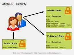 Explain Database users 1