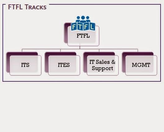 Track of FTFL