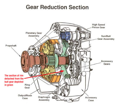 Reduction Gear Box Aviation And Engineering