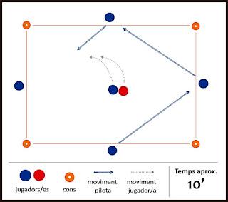 Exercici de futbol: passada - El quadrat de la velocitat