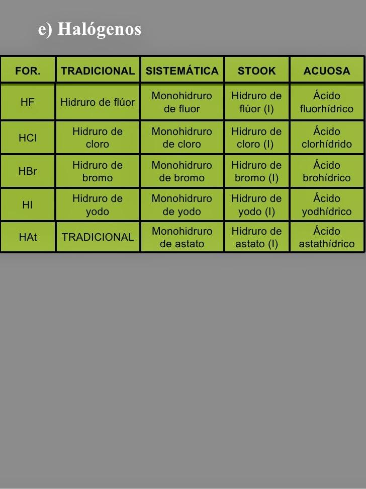 Mis amigos julio 2014 para formar un hidruro no metlico se debe combinar el elemento no metlico con la menor valencia que posea el mismo en la tabla peridica con el elemento urtaz Image collections