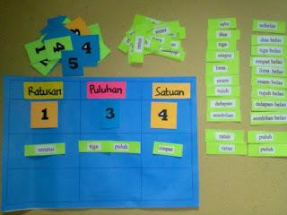 Mari Share Ilmu Media Pembelajaran Media Pembelajaran Matematika Kelas 1 Sd