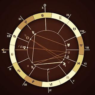 ARIES Daily Horoscope Chart August 29