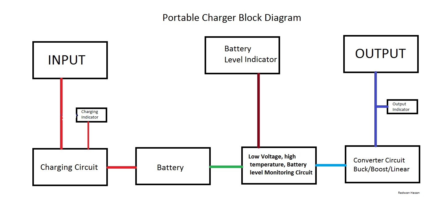 Battery Block Diagram Convert Smps Into A Solar Charger Circuit Homemade Projects Scavenger S Blog Diy Powerbank 2014 Rh Redwanhasan Blogspot Com