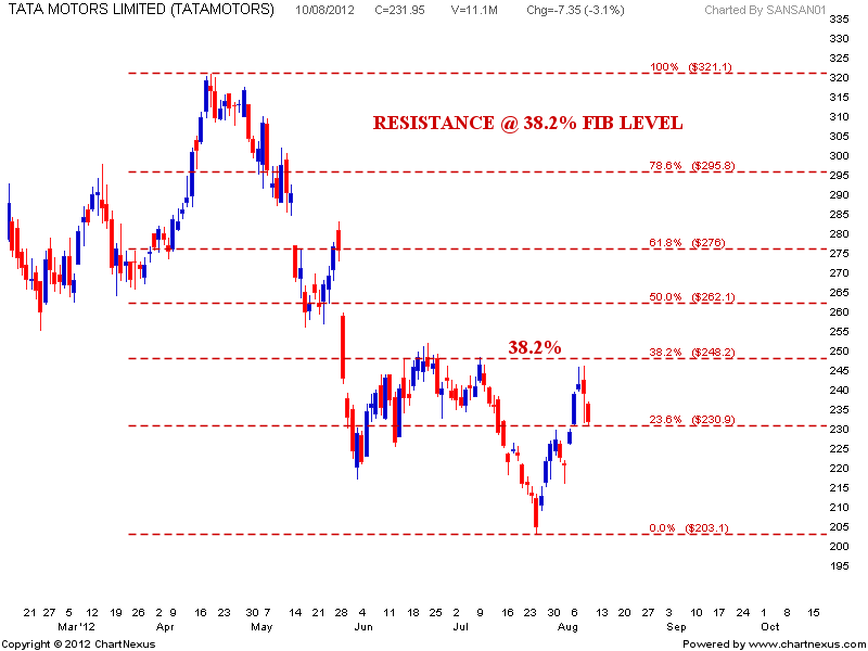 Stock Market Chart Analysis Death Cross Of Tata Motors