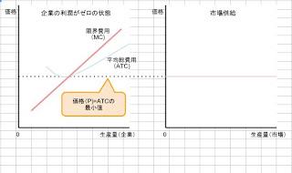 長期の供給曲線