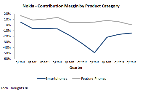 Nokia - Contribution Margin by Product Category
