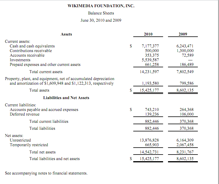 1st Balance Sheet of Wikimedia