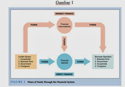 diagram of fund flows through financial system