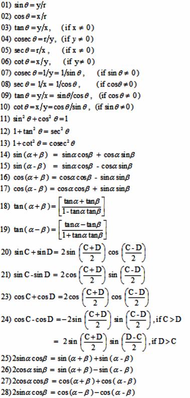 Trigonometry All Formulas List on basic trigonometry worksheets