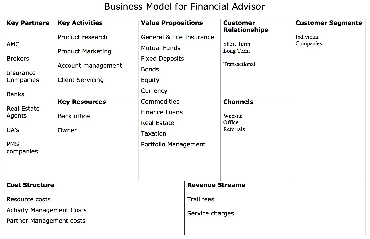 business model for financial planners