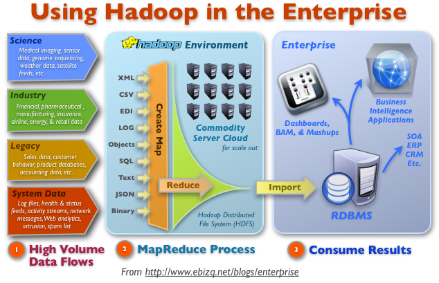 Tech Universe: Hadoop Basics - Horizontal Scaling instead ...