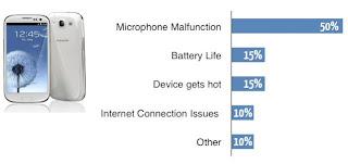 Kelemahan smartphone Samsung Galaxy S III