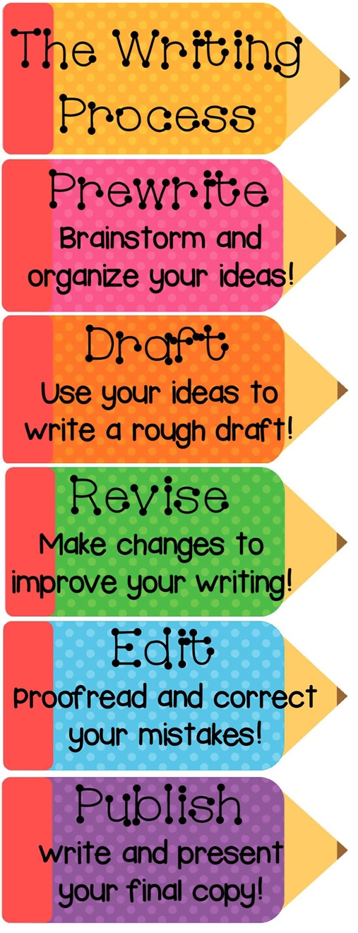 6 step writing process The writing process: review the steps necessary to write effective essays.