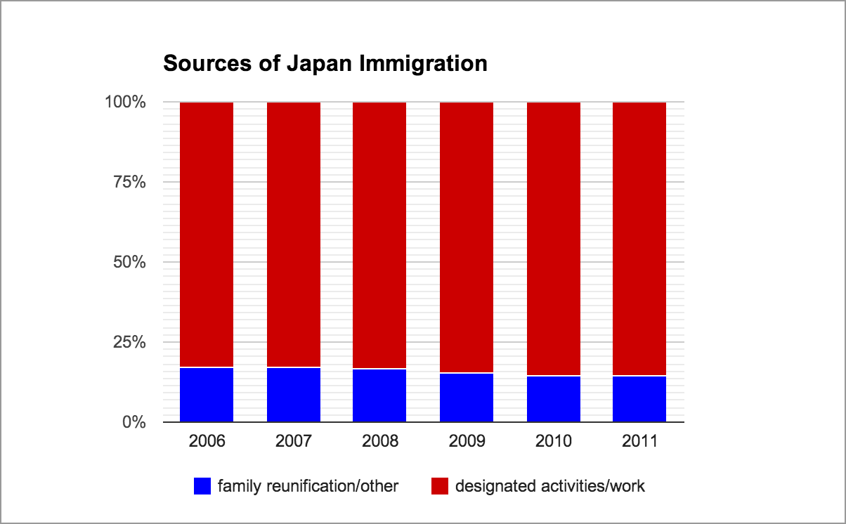 immigration policy in japan in the About entering japan: what visa is needed, if any below is a basic introduction to the japanese immigration system please contact your closest japanese embassy or consulate outside japan or an immigration bureau inside japan for official advice.