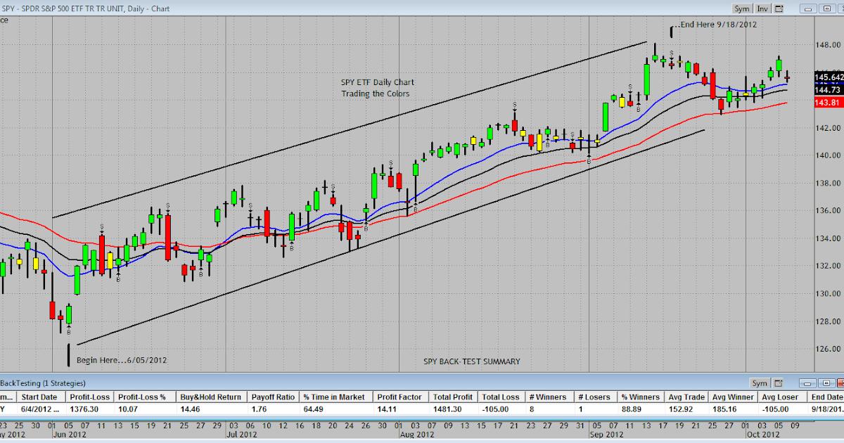Etf trading signals