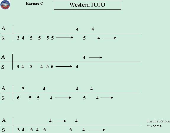 Harmonica u00bb Harmonica Tablature Debutant - Music Sheets, Tablature, Chords and Lyrics