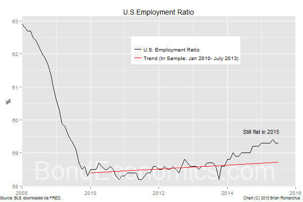 Chart: U.S. Employment Ratio (BondEconomics.com)