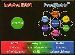 คลิ๊ก!!! ผลิตภัณฑ์เพื่อสุขภาพFOOD MATRIX