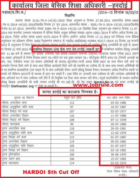 UP DIET 72825 PRT Bharti 5th Counseling 5th Cut Off Merit List & Vacancy Details of Bareilly, Basti, Bulandshahr, Chitrakoot & Hardoi Districts