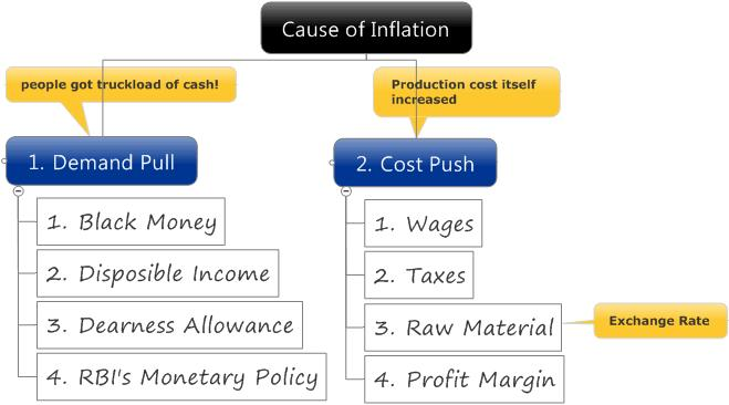 inflation and monitory policies in india economics essay This article discusses the inflation, the current situation, the causes and the means to control inflation in india inflation in india inflation refers to the rise in the price of goods and fall in the value of money inflation refers to the problem of rising prices.