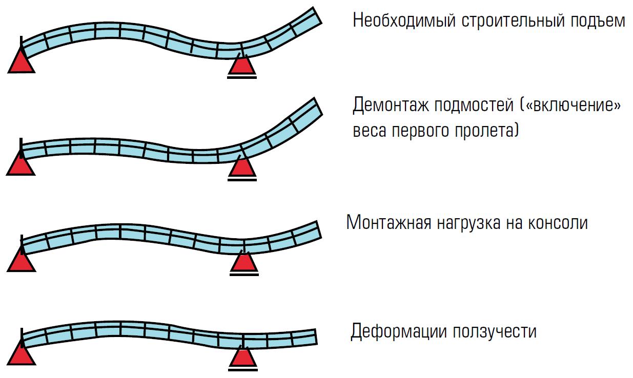 Строительный подъем железобетонных балок железобетонный строительный блок