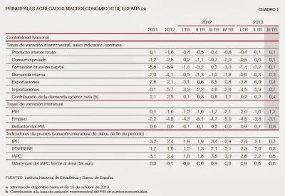 PIB tercer trimestre de 2013 España