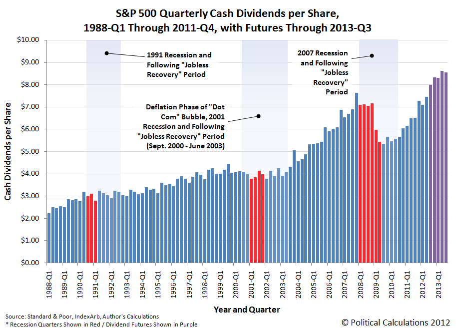 S&P 500 Quarterly Cash Dividends per Share, 1988-Q1 Through 2011-Q4, with Futures Through 2013-Q3