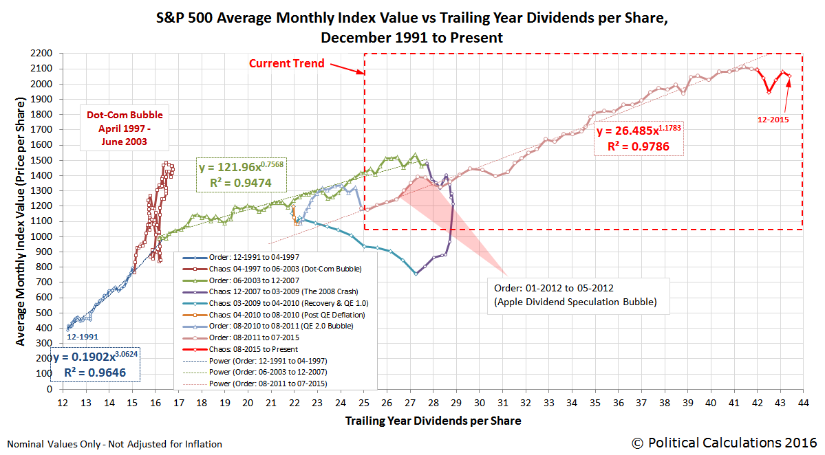 S&P 500 Average Monthly Index Value vs Trailing Year Dividends per Share, December 1991 through December 2015
