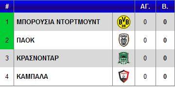 Βαθμολογία Europa League