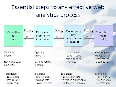 web analytics process 4 steps