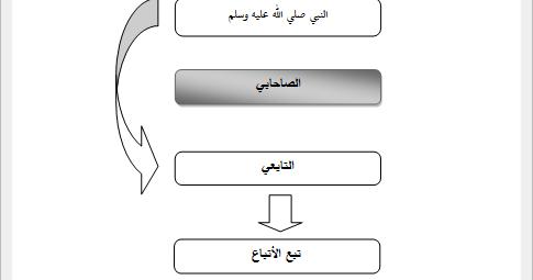 Contoh Hadits Dhaif Mursal 2