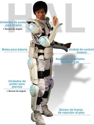 Diagrama de Robot Hal