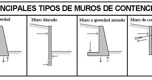 Fundaciones y muros muro de contenci n - Tipos de muros ...