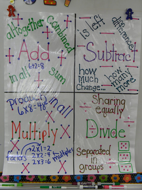 Word Problem Lingo Anchor Chart