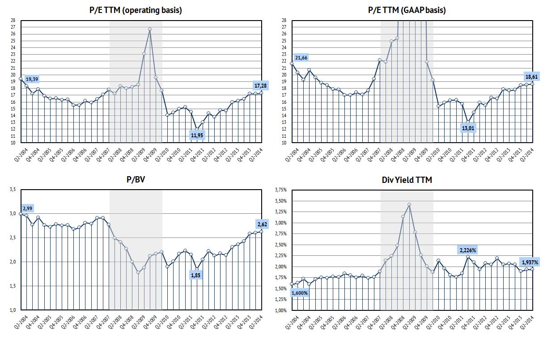Текущие оценки S&P500 на основе 4х метрик