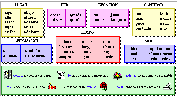 tipos de castellano: