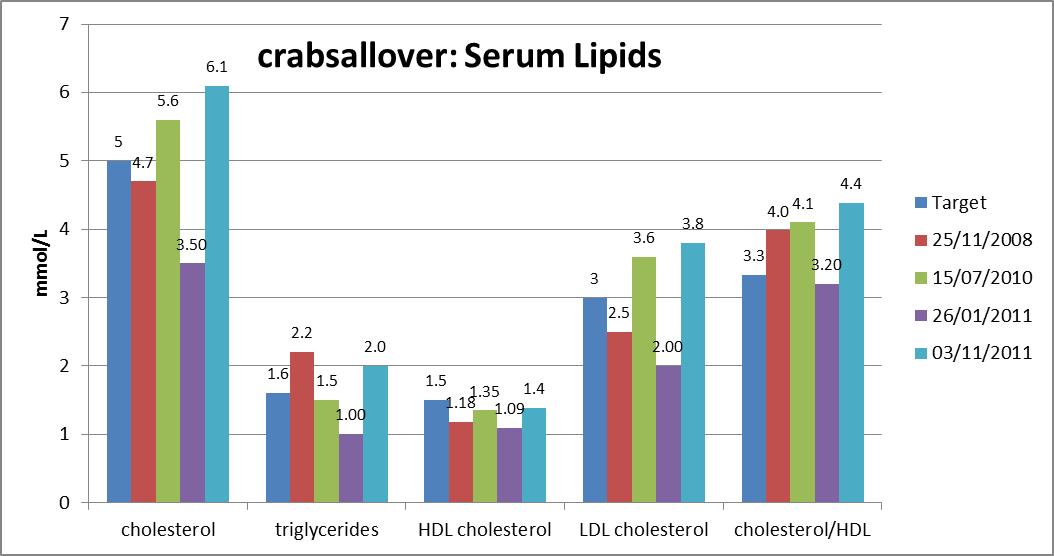 cholesterolwaarden bloed