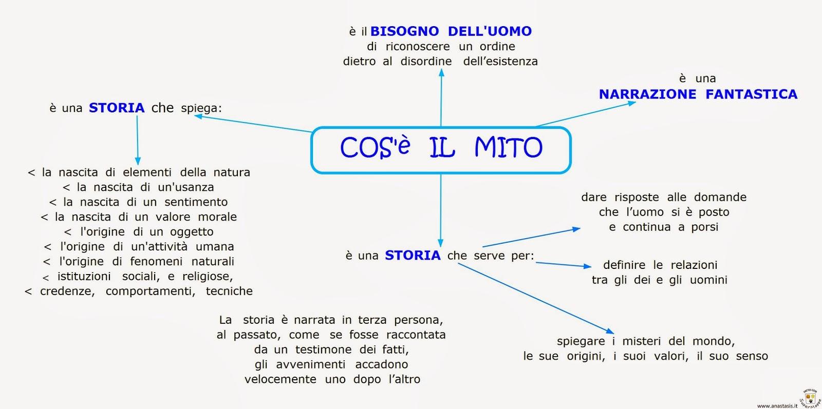 Favoloso Elenco mappe concettuali del mito e schemi per scuola primaria  DI05