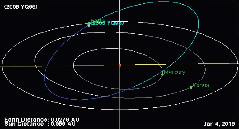 http://sciencythoughts.blogspot.co.uk/2015/01/asteroid-2005-yq96-passes-earth.html