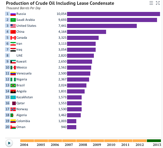 "5 thoughts on ""Oil Production by Country"""